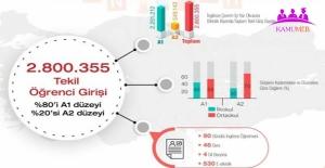 A1 ve A2 Düzeyi İngilizce Çevrim İçi Yaz Okulu Değerlendirme Raporu